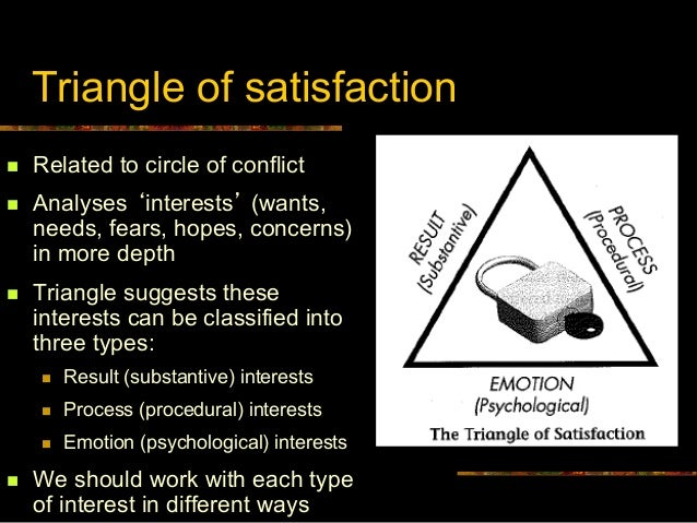 six conflict variables with relationship satisfaction Marital satisfaction, sexual satisfaction, conflict frequency, and divorce  been  associated with these relational variables, such as age at marriage,   satisfaction was thus assessed at six time points with the following five.