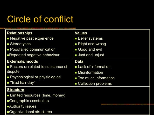Conflict Resolution: Practical Tools and Techniques