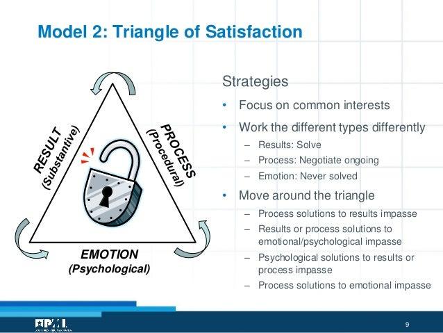 Relationship conflict resolution model