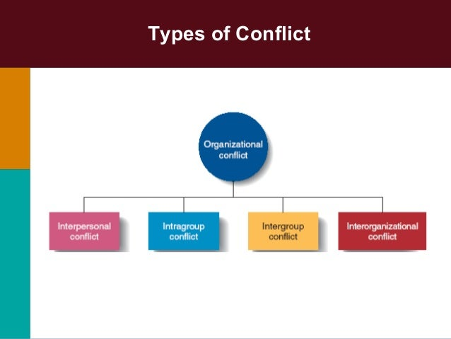 organizational conflict The offeror may also provide relevant facts that show how possible organizational conflict of interest relating to other divisions or sections of the organizations and how that structure or system would avoid or mitigate such organizational conflict (b.