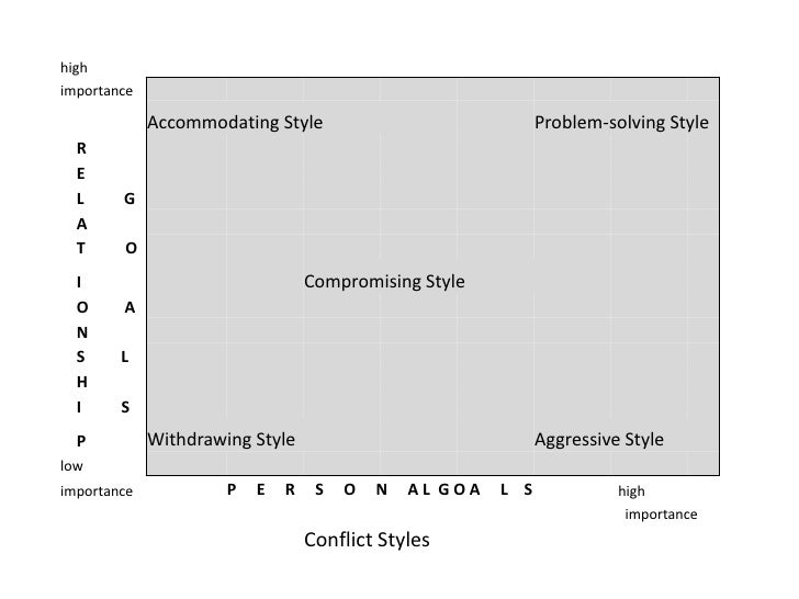 high importance               Accommodating Style                              Problem-solving Style   R   E   L     G   A...