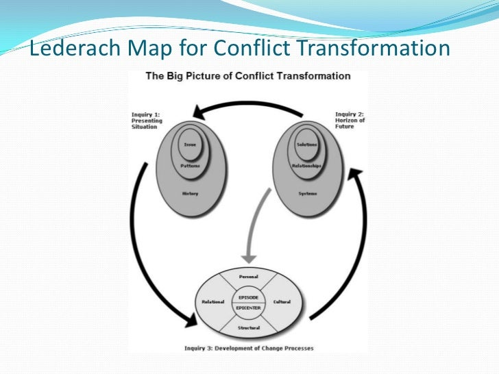 Conflict Transformation Amp Integrated Conflict Management