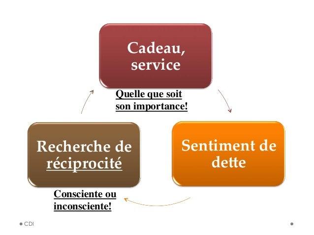 Cadeau,  service Sentiment de  deOe Recherche de  réciprocité CDI Quelle que soit son importance!  Consciente ou ...