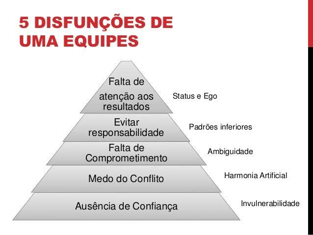 5 DISFUNÇÕES DE UMA EQUIPES Falta de atenção aos resultados Evitar responsabilidade Falta de Comprometimento Medo do Confl...