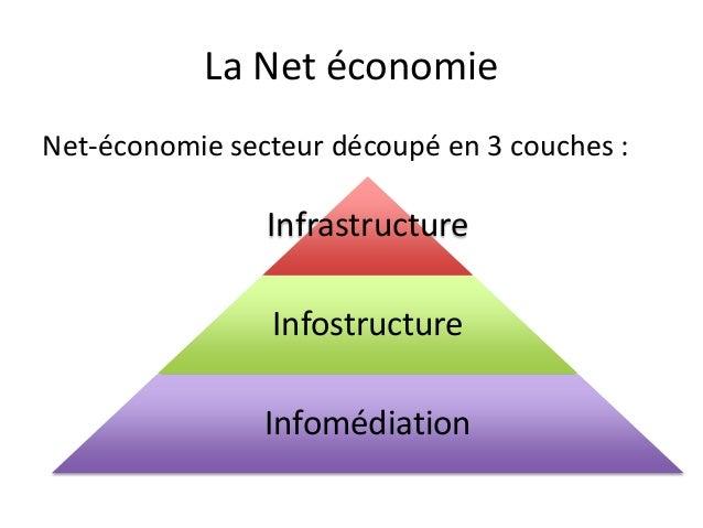 Apport d'internet sur la croissance de l'économie 35% 30% 25% 20% Impact sur l'économie  15% 10% 5%  0% Etats Unis  France...