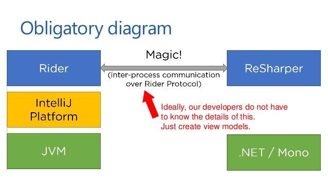 """Rider protocol """"Reactive Distributed communication framework for .net, kotlin, js"""" Open source - https://github.com/jetbra..."""