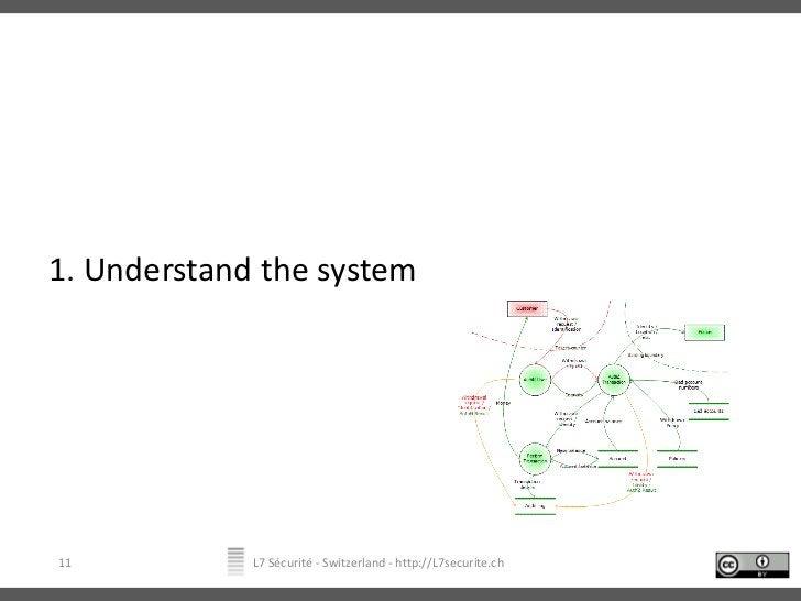 1. Understand the system<br />L7 Sécurité - Switzerland - http://L7securite.ch<br />11<br />