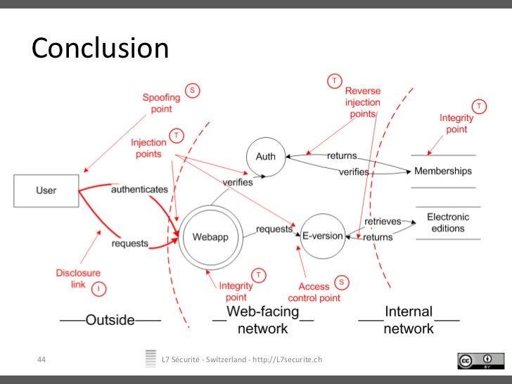 Conclusion<br />L7 Sécurité - Switzerland - http://L7securite.ch<br />44<br />
