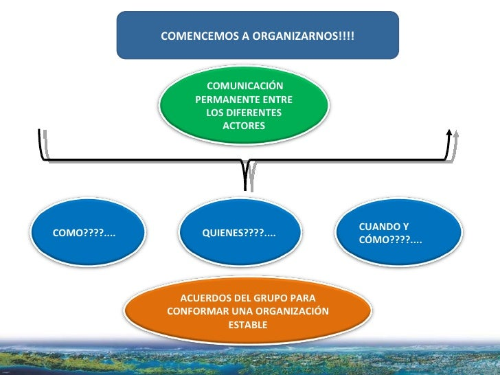 COMENCEMOS A ORGANIZARNOS!!!! COMO????.... COMUNICACIÓN PERMANENTE ENTRE LOS DIFERENTES ACTORES QUIENES????.... CUANDO Y C...