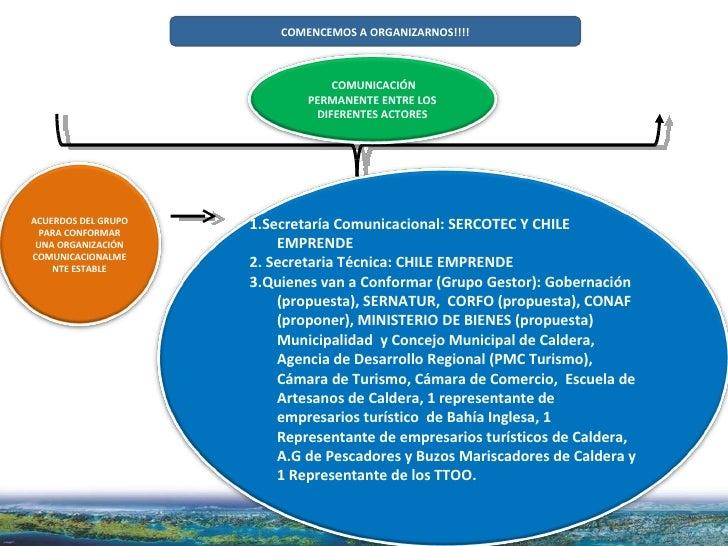 COMENCEMOS A ORGANIZARNOS!!!! COMUNICACIÓN PERMANENTE ENTRE LOS DIFERENTES ACTORES 1.Secretaría Comunicacional: SERCOTEC Y...