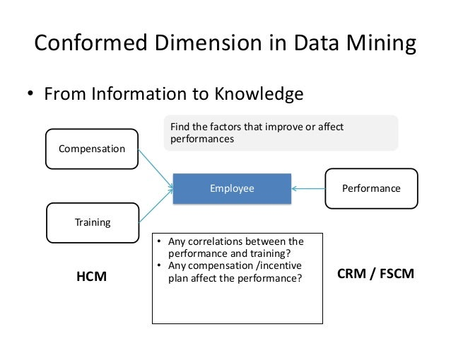 conformed dimension In data warehouse speak, you will hear many terms being thrown around today we will briefly discuss conformed dimensions and attempt to remove the.