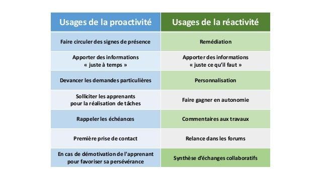 Usages de la proactivité Usages de la réactivité  Faire circuler des signes de présence Remédiation  Apporter des informat...