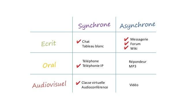 Chat  Tableau blanc  Messagerie  Forum  Wiki  Téléphone  Téléphonie IP  Classe virtuelle  Audioconférence  Répondeur  MP3 ...