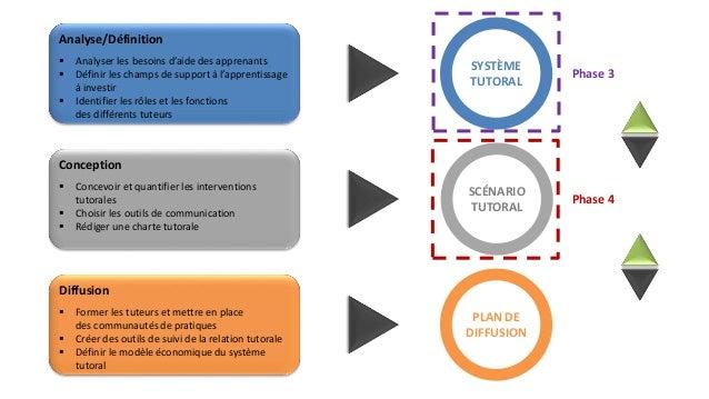 Analyse/Définition   Analyser les besoins d'aide des apprenants   Définir les champs de support à l'apprentissage  à inv...