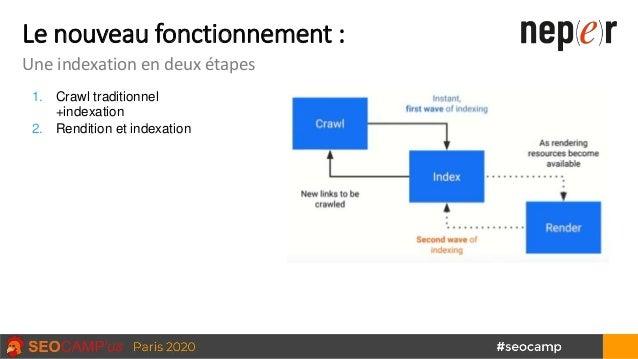 Le nouveau fonctionnement : Une indexation en deux étapes 1. Crawl traditionnel +indexation 2. Rendition et indexation