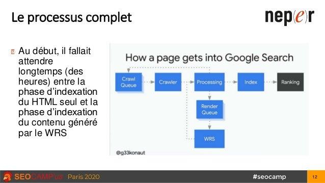 Le processus complet Au début, il fallait attendre longtemps (des heures) entre la phase d'indexation du HTML seul et la p...