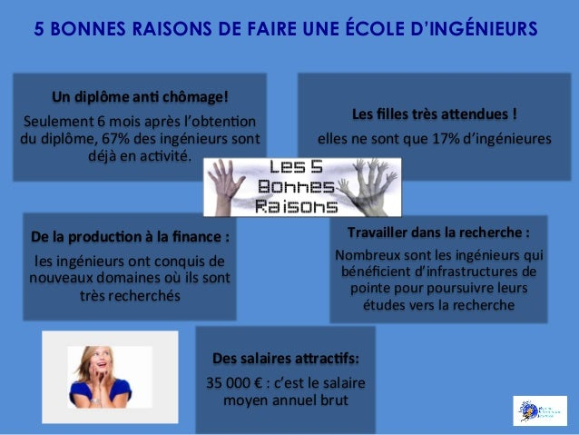 5 BONNES RAISONS DE FAIRE UNE ÉCOLE D'INGÉNIEURS Un  diplôme  anA  chômage!   Seulement  6  mois  après  l...