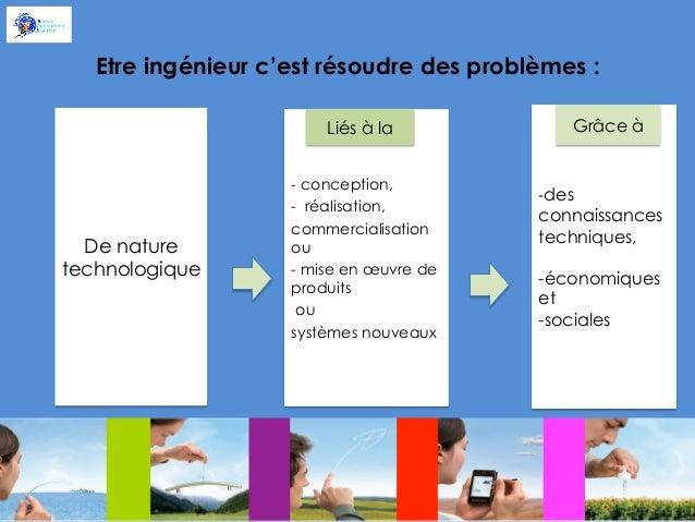 Etre ingénieur c'est résoudre des problèmes : Liés à la  De nature technologique  - conception, - réalisation, commerciali...