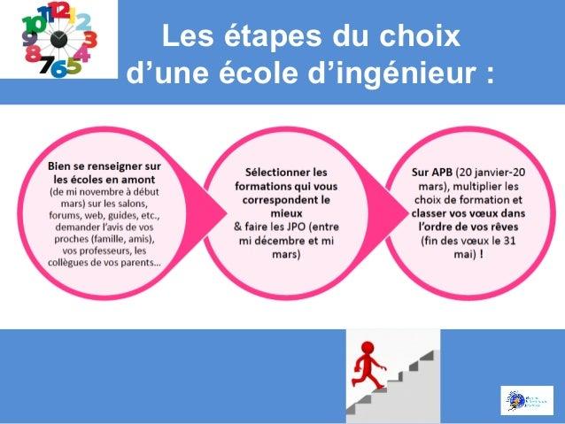 Ingénieur :  Élève Ingénieur :  Ingénieur :  Élève Ingénieur :  Élève Ingénieur :  Clément  Mounya  Amaury  Marine  Stépha...