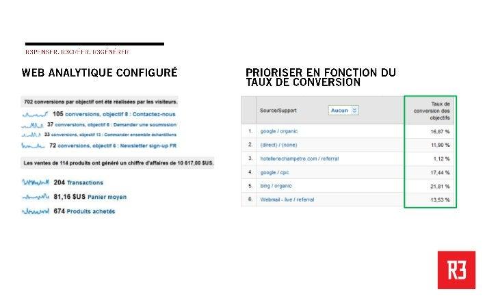 KPI  Taux de conversion   Ventes mensuels Valeur panier d'achat   Taux de conversion Formulaires complétésPages vues page ...