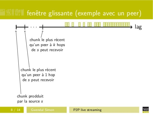 Conf rensquad 2 gwendal simon p2p live streaming for Fenetre glissante