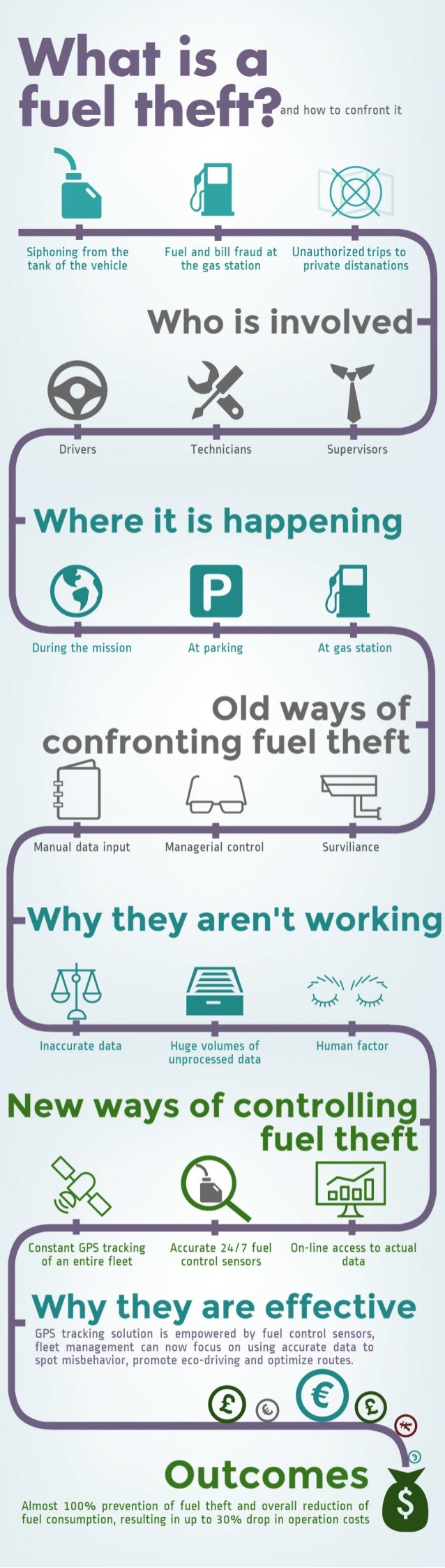 Problem of fuel theft - and how to counter it