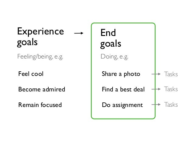 Experience goals Feeling/being, e.g. Feel cool Become admired Remain focused End goals Doing, e.g. Share a photo Find a be...
