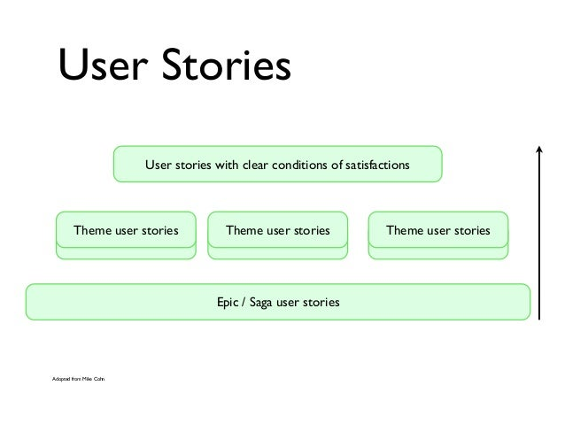 User Stories Epic / Saga user stories Theme user stories Theme user stories Theme user storiesTheme user stories Theme use...