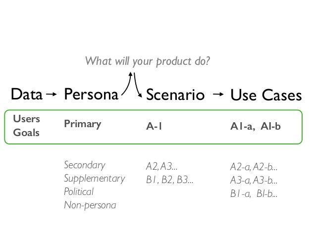Data Primary Secondary Supplementary Political Non-persona Persona Scenario Use Cases A-1 A2,A3... B1, B2, B3... A1-a, AI-...