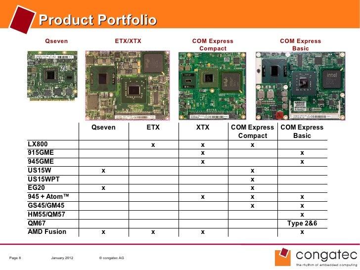 Product Portfolio             Qseven                    ETX/XTX         COM Express           COM Express                 ...