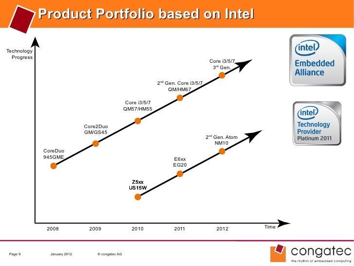 Product Portfolio based on IntelTechnology  Progress                                                                      ...