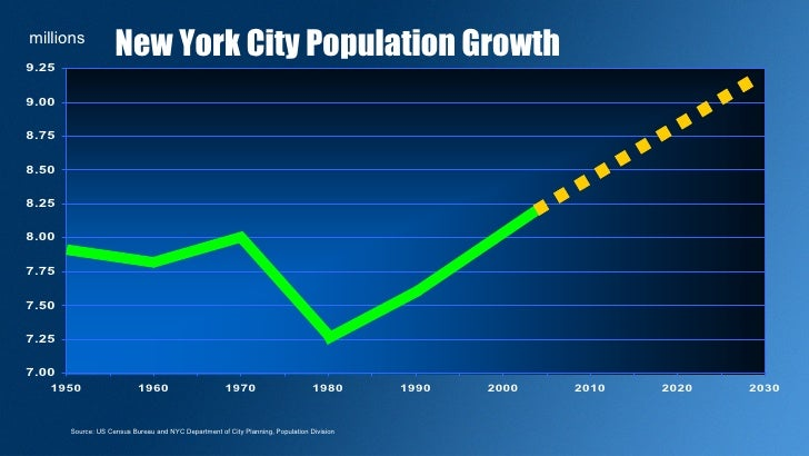 New York City Population 2020.Congestion Pricing Commission
