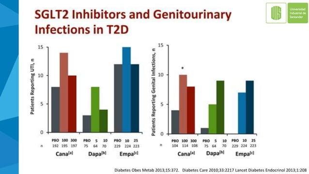 Riesgo de amputación con el uso de SGLT2-I en el sistema de monitoreo de eventos adversos de la FDA Lancet Diabetes Endocr...