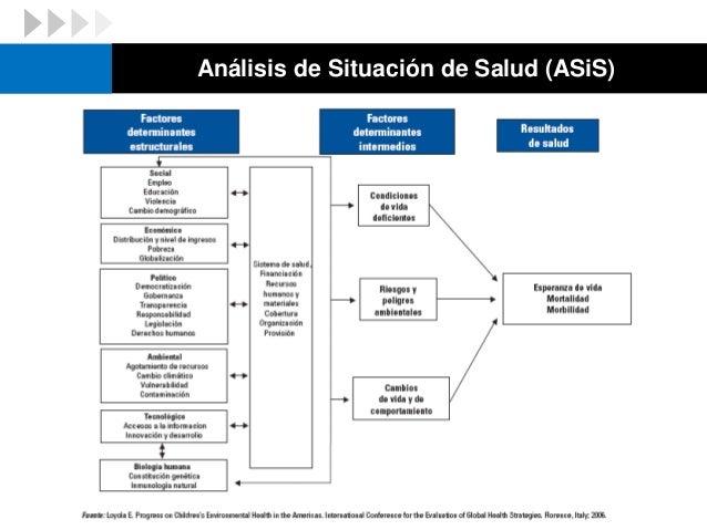  El ASiS dispone de tres componentes básicos:  Análisis de Factores Condicionantes y Determinantes de la Salud Análisis ...