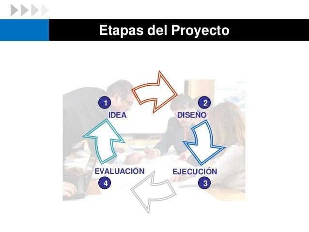 Etapas del Proyecto IDEA DISEÑO EJECUCIÓNEVALUACIÓN 21 34