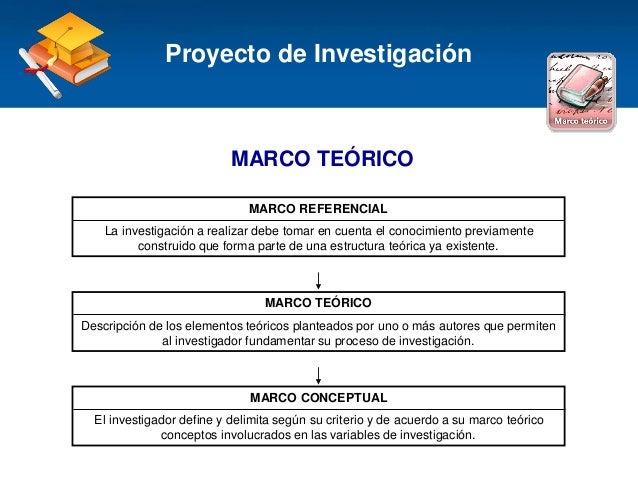 Haga clic para modificar el estilo de título del patrón MARCO TEÓRICO Proyecto de Investigación MARCO REFERENCIAL La inves...