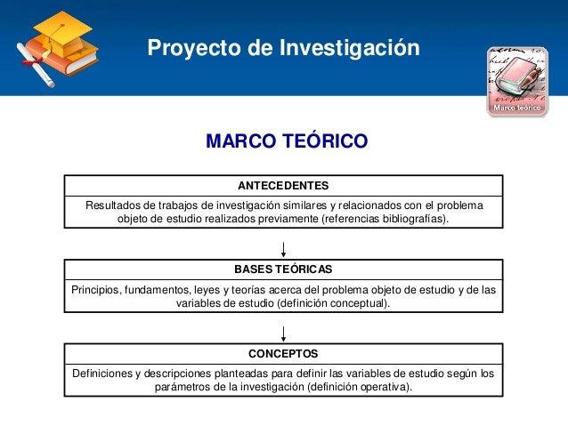 Haga clic para modificar el estilo de título del patrón MARCO TEÓRICO Proyecto de Investigación ANTECEDENTES Resultados de...