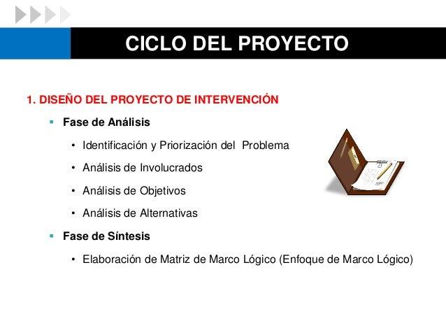 CICLO DEL PROYECTO 1. DISEÑO DEL PROYECTO DE INTERVENCIÓN  Fase de Análisis • Identificación y Priorización del Problema ...