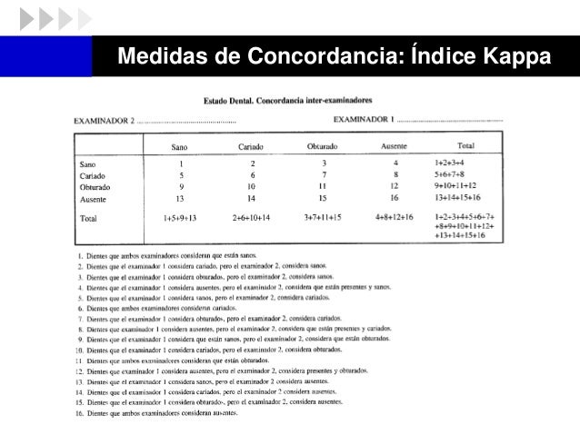 Medidas de Concordancia: Índice Kappa