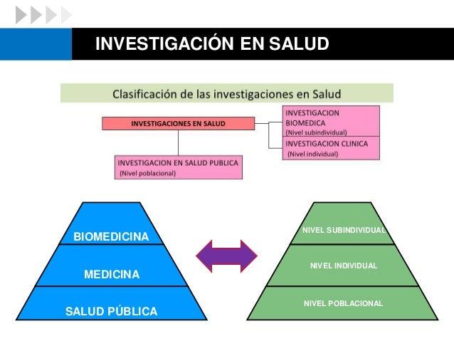 INVESTIGACIÓN EN SALUD BIOMEDICINA MEDICINA SALUD PÚBLICA NIVEL SUBINDIVIDUAL NIVEL INDIVIDUAL NIVEL POBLACIONAL