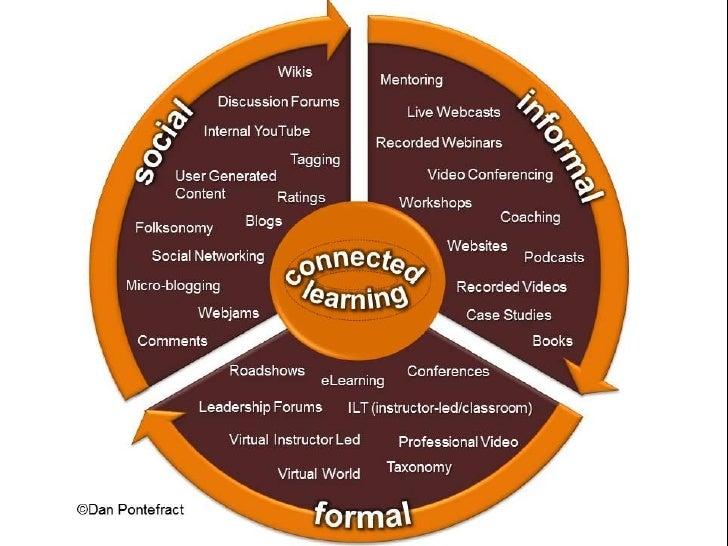 6 Emerging Technologies in                Education       The New Media Consortium Horizon Report > 2011 K-12 Edition