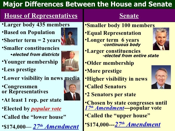 diagram house of representatives senate Use this online service to find your state senate, state assembly or united states congressional representative,  look up my representatives.