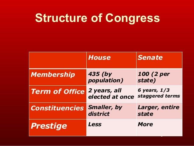Congress term