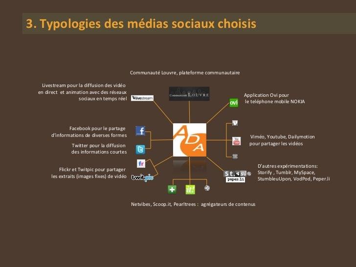 3. Typologies des médias sociaux choisis                                              Communauté Louvre, plateforme commun...