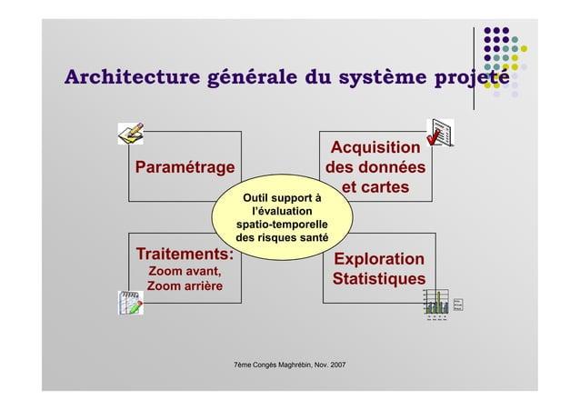 Architecture générale du système projeté Paramétrage Acquisition des données et cartes Outil support à l'évaluation 7ème C...