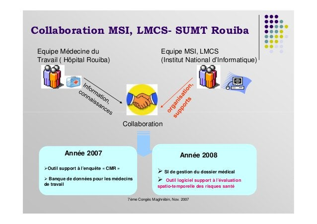 Collaboration MSI, LMCS- SUMT Rouiba Equipe Médecine du Travail ( Hôpital Rouiba) Equipe MSI, LMCS (Institut National d'In...