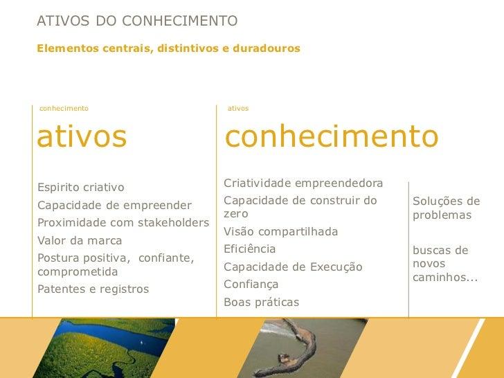 ATIVOS DO CONHECIMENTOElementos centrais, distintivos e duradourosconhecimento                   ativosativos             ...