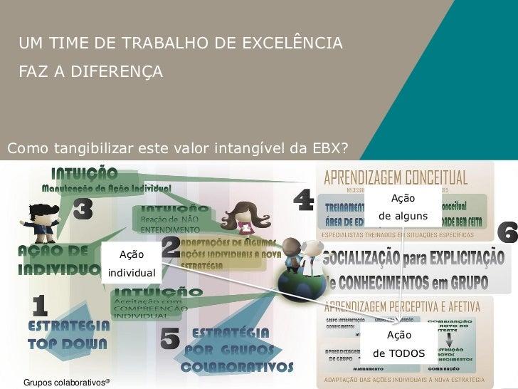 UM TIME DE TRABALHO DE EXCELÊNCIA FAZ A DIFERENÇAComo tangibilizar este valor intangível da EBX?                          ...