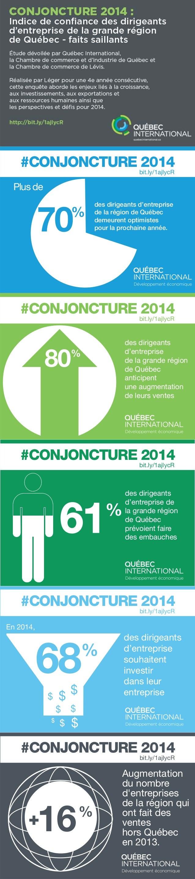 #CONJONCTURE bit.ly/1ajIycR 2014 Plus de  %  70  des dirigeants d'entreprise de la région de Québec demeurent optimistes p...
