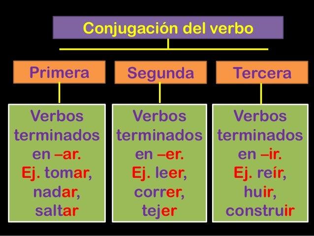 Resultado de imagen de EL VERBO las conjugaciones